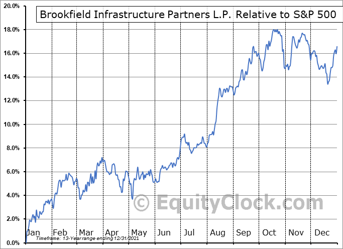 BIP Relative to the S&P 500