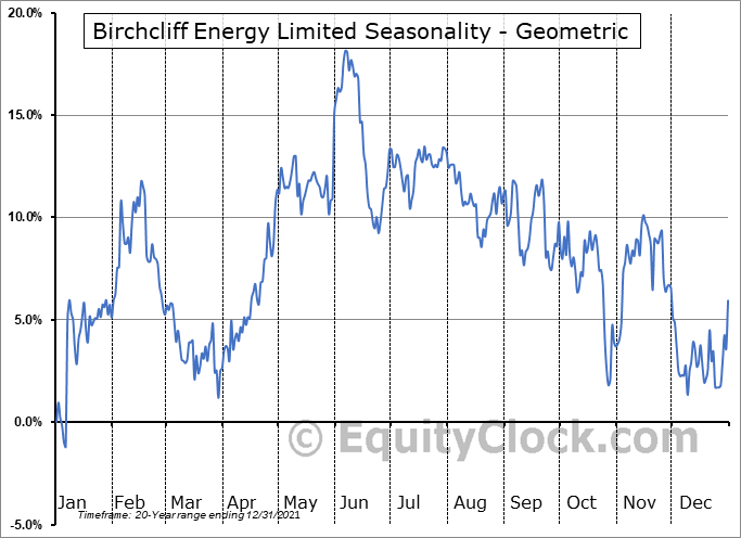Birchcliff Energy Limited (TSE:BIR.TO) Seasonality