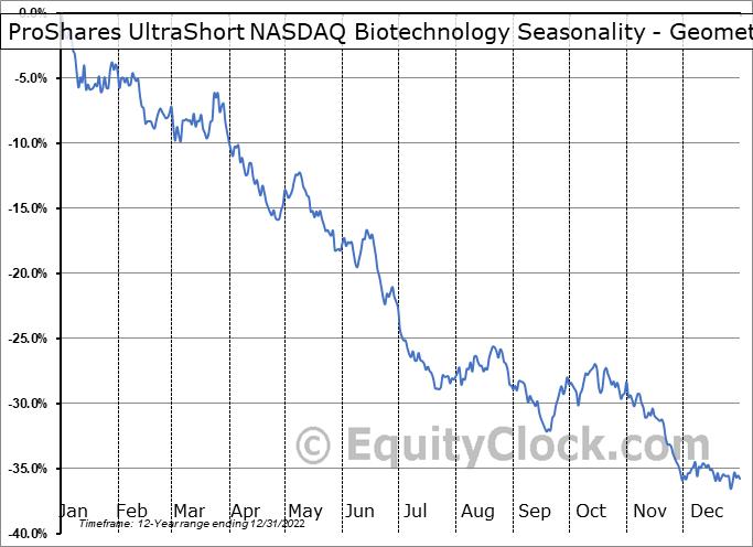 ProShares UltraShort NASDAQ Biotechnology (NASD:BIS) Seasonality