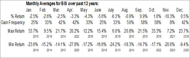 Monthly Seasonal ProShares UltraShort NASDAQ Biotechnology (NASD:BIS)