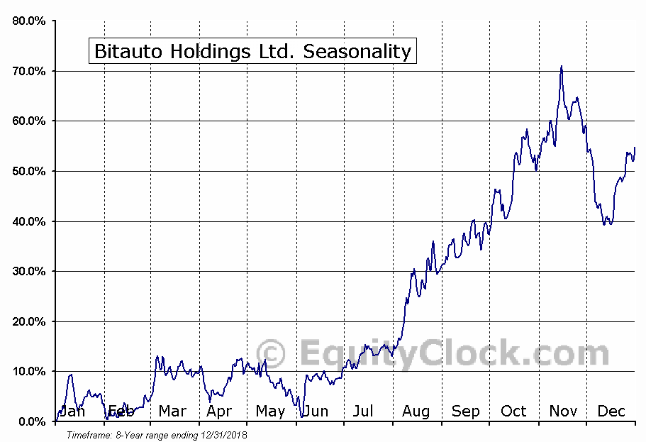 Bitauto Holdings Limited (BITA) Seasonal Chart
