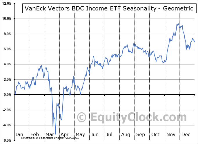 VanEck Vectors BDC Income ETF (AMEX:BIZD) Seasonality