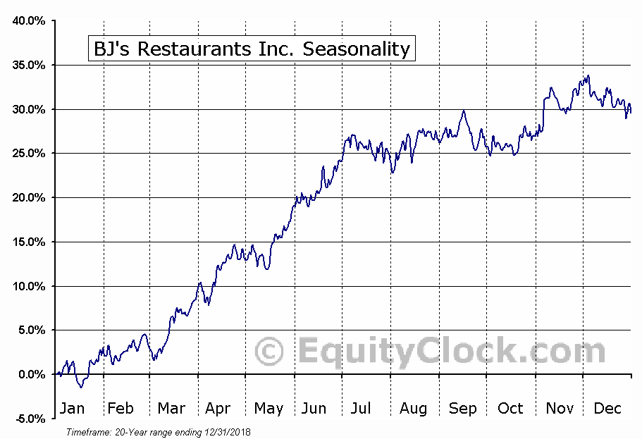 BJ's Restaurants, Inc. (BJRI) Seasonal Chart
