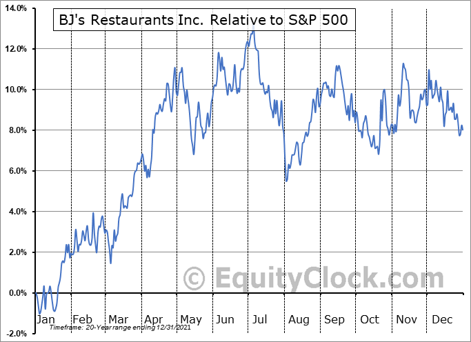BJRI Relative to the S&P 500