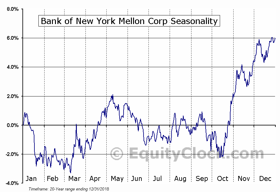 The Bank of New York Mellon Corporation (NYSE:BK) Seasonal Chart
