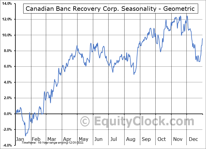 Canadian Banc Recovery Corp. (TSE:BK.TO) Seasonality