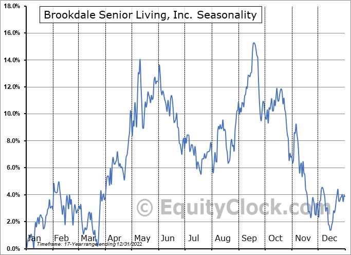 Brookdale Senior Living, Inc. (NYSE:BKD) Seasonality