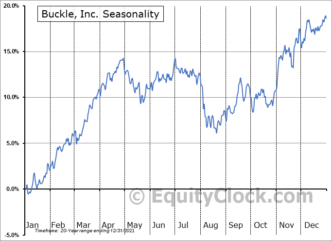 Buckle, Inc. (The) Seasonal Chart