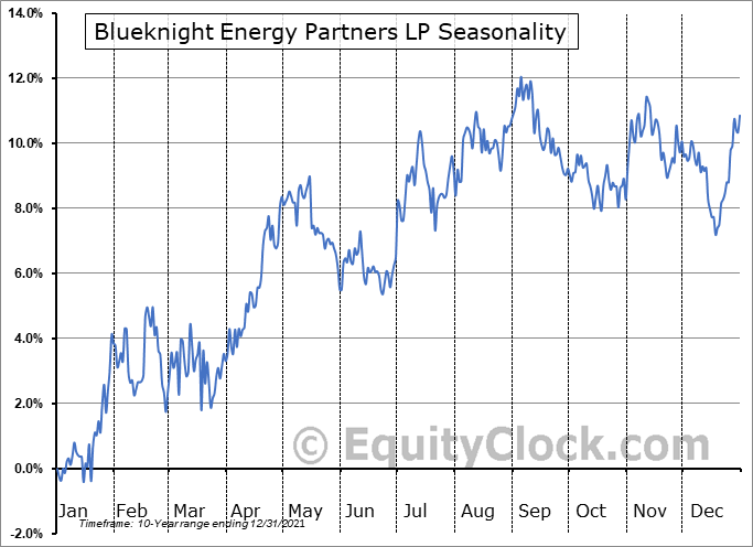 Blueknight Energy Partners LP (NASD:BKEPP) Seasonality