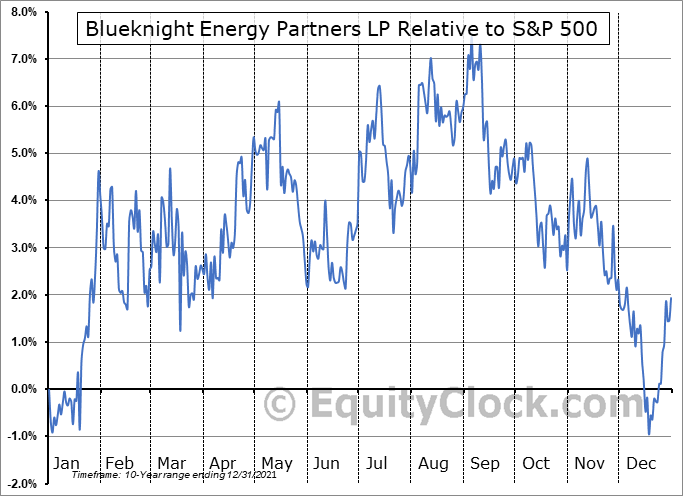BKEPP Relative to the S&P 500