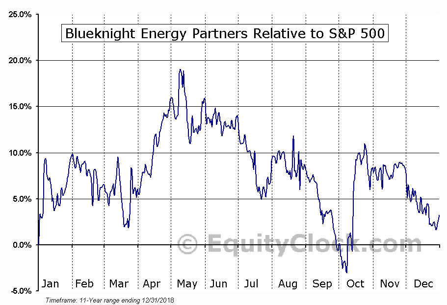 BKEP Relative to the S&P 500