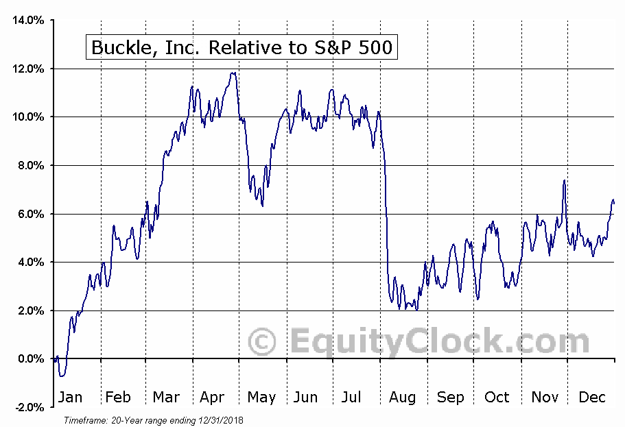 BKE Relative to the S&P 500