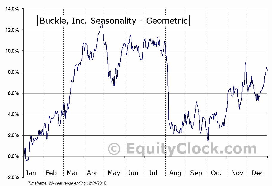 Buckle, Inc. (NYSE:BKE) Seasonality