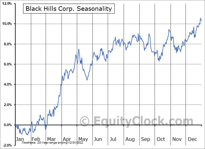 Black Hills Corporation Seasonal Chart