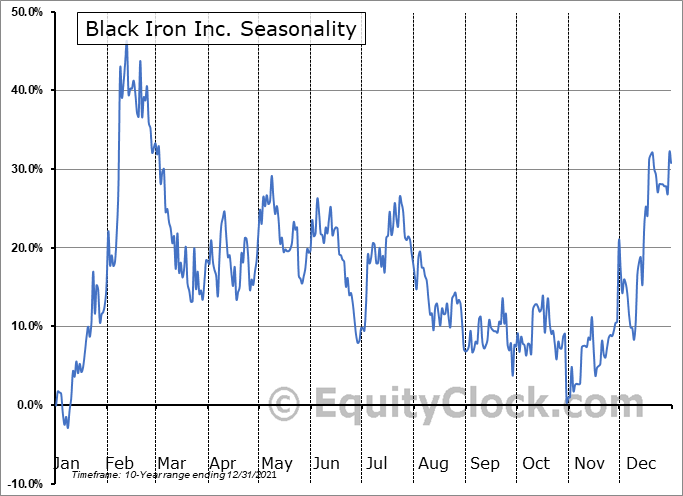 Black Iron Inc. (TSE:BKI.TO) Seasonality