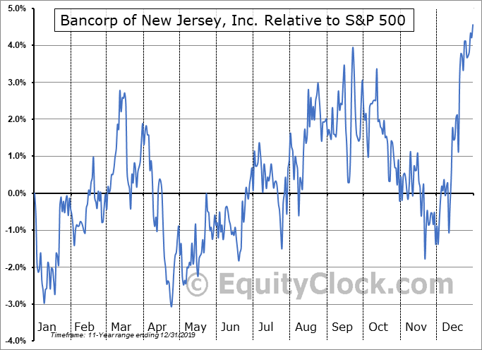 BKJ Relative to the S&P 500