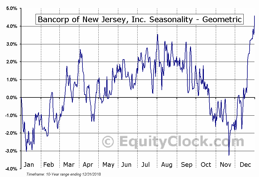 Bancorp of New Jersey, Inc. (AMEX:BKJ) Seasonality