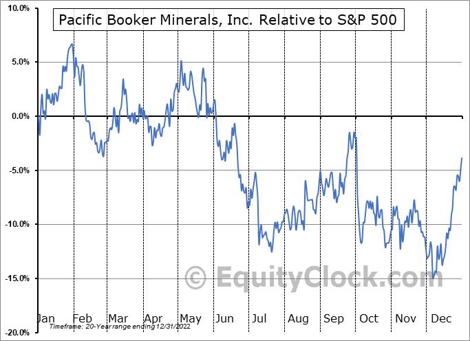 BKM.V Relative to the S&P 500
