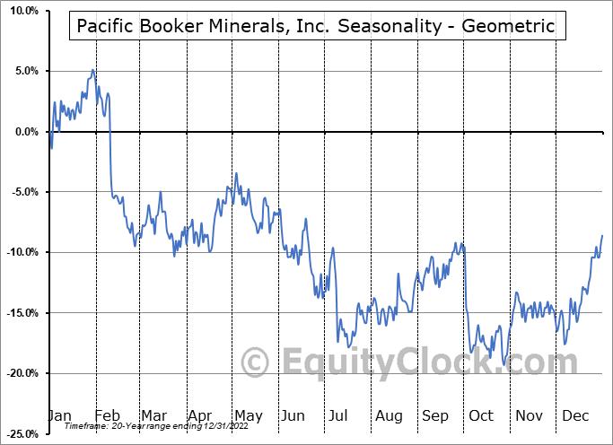 Pacific Booker Minerals, Inc. (TSXV:BKM.V) Seasonality
