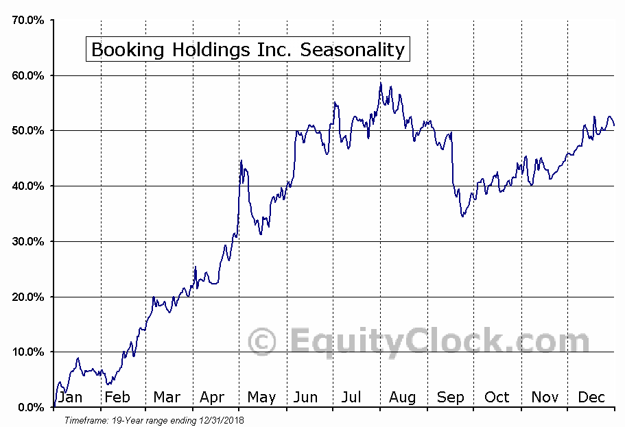 Booking Holdings Inc. (BKNG) Seasonal Chart
