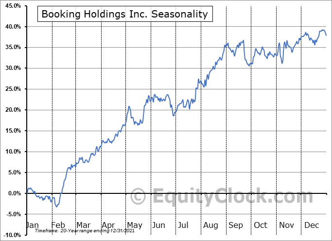 Booking Holdings Inc. Seasonal Chart