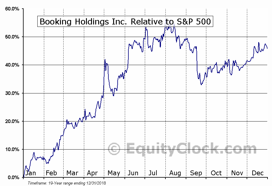 BKNG Relative to the S&P 500
