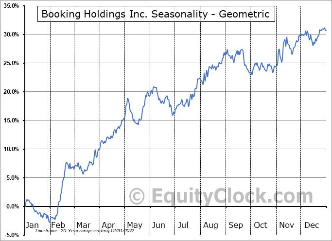 Booking Holdings Inc. (NASD:BKNG) Seasonality