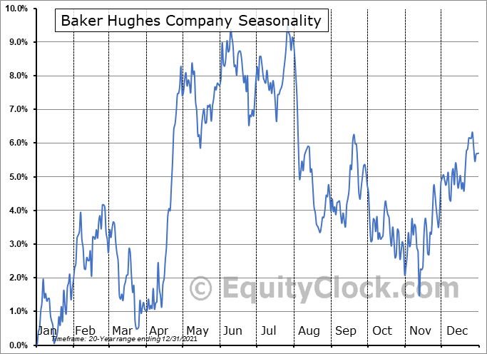 Baker Hughes Company Seasonal Chart