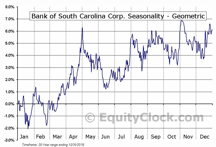 Bank of South Carolina Corp. (NASD:BKSC) Seasonality
