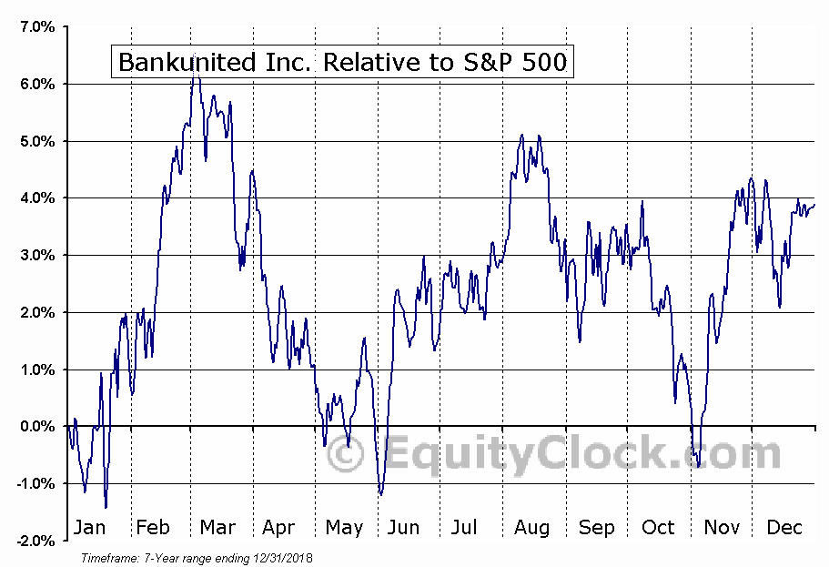 BKU Relative to the S&P 500