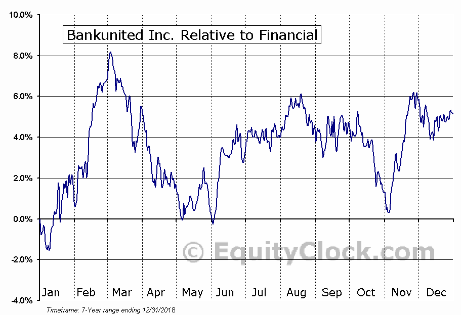 BKU Relative to the Sector