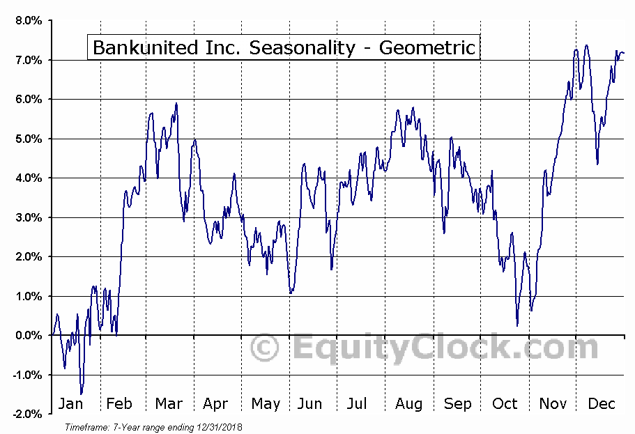 Bankunited Inc. (NYSE:BKU) Seasonality