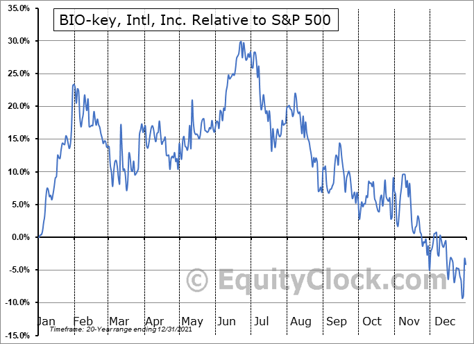 BKYI Relative to the S&P 500