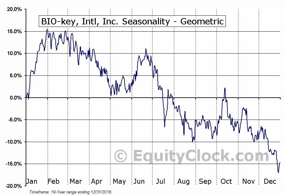 BIO-key, Intl, Inc. (NASD:BKYI) Seasonality