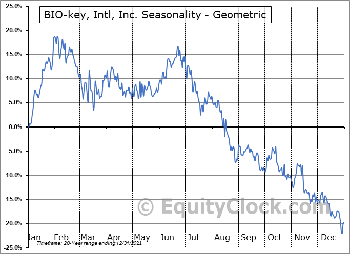 BIO-key, Intl, Inc. (NASD:BKYI) Seasonality