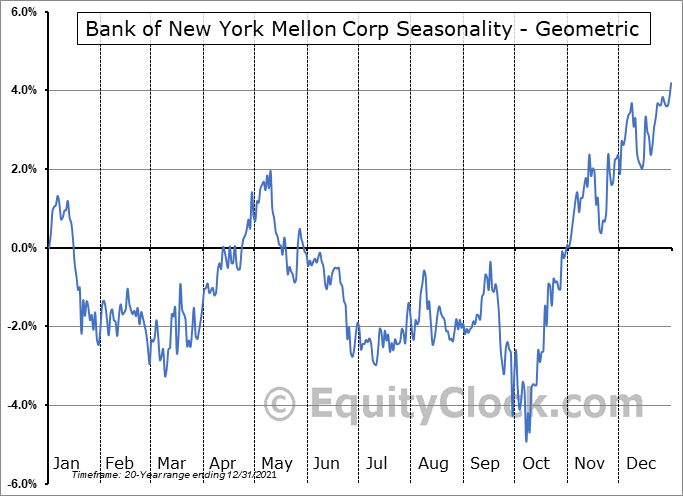 Bank of New York Mellon Corp (NYSE:BK) Seasonality