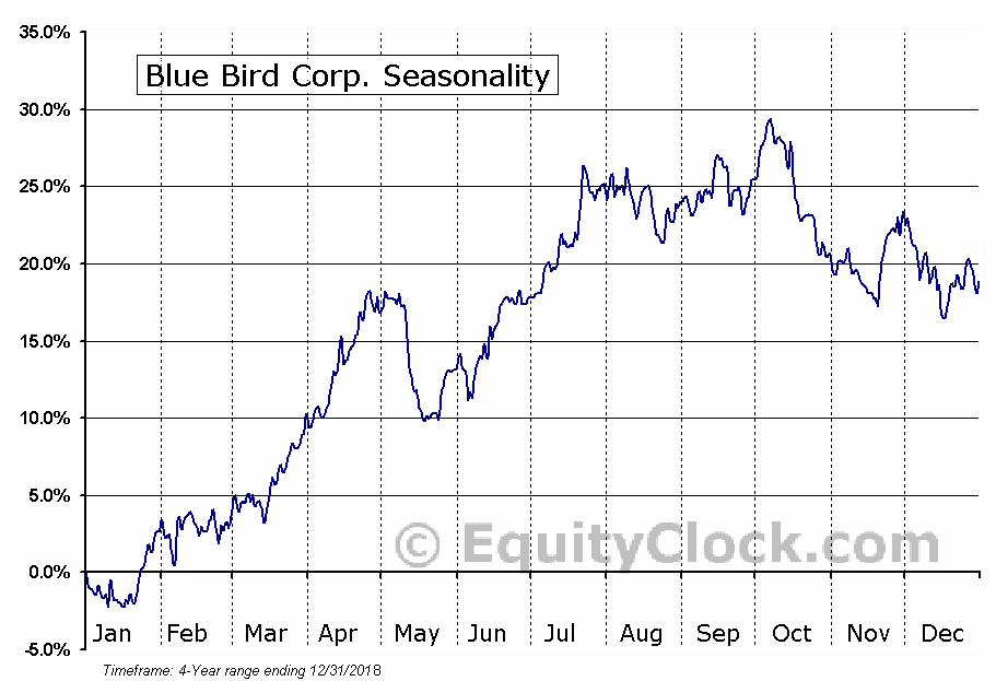 Blue Bird Corporation (BLBD) Seasonal Chart