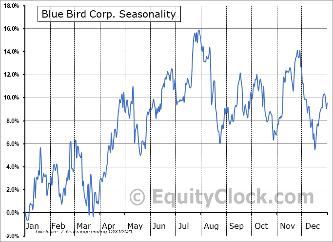 Blue Bird Corporation Seasonal Chart