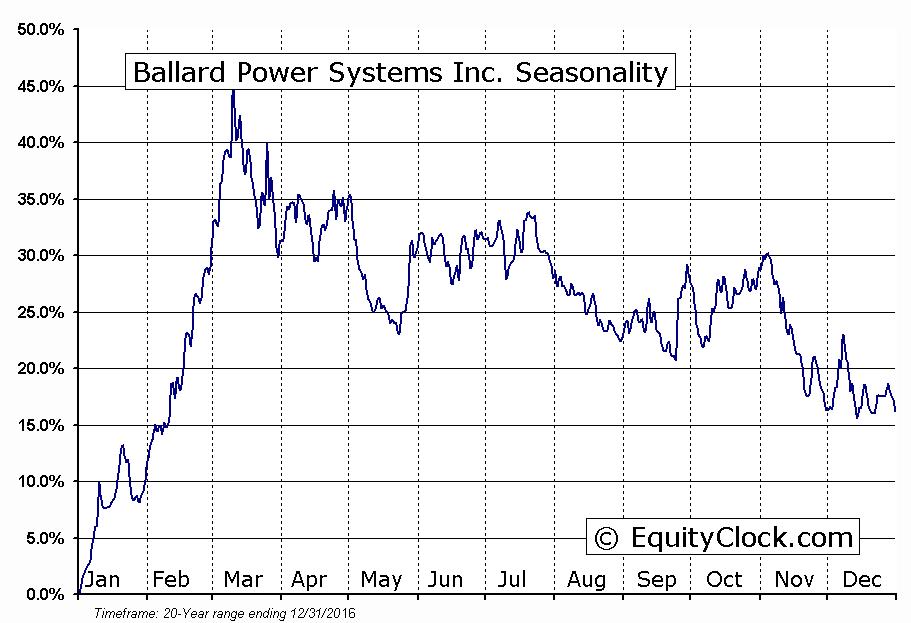 Ballard Power Systems Inc. (TSE:BLD) Seasonal Chart
