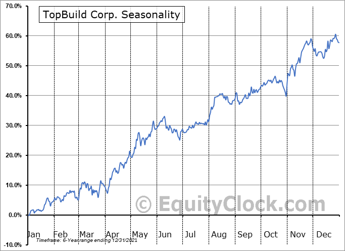 TopBuild Corp. Seasonal Chart