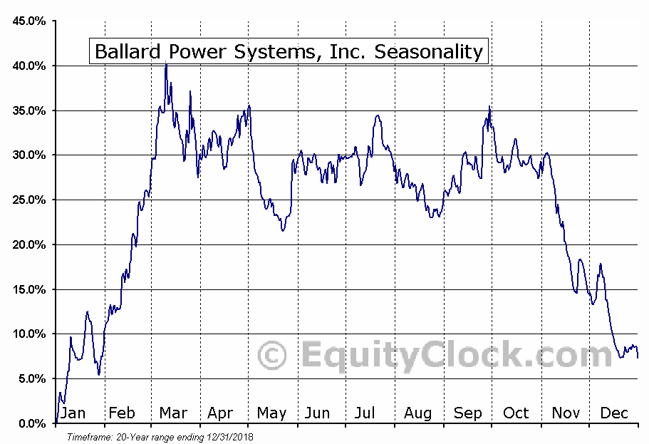 Ballard Power Systems, Inc. (BLDP) Seasonal Chart