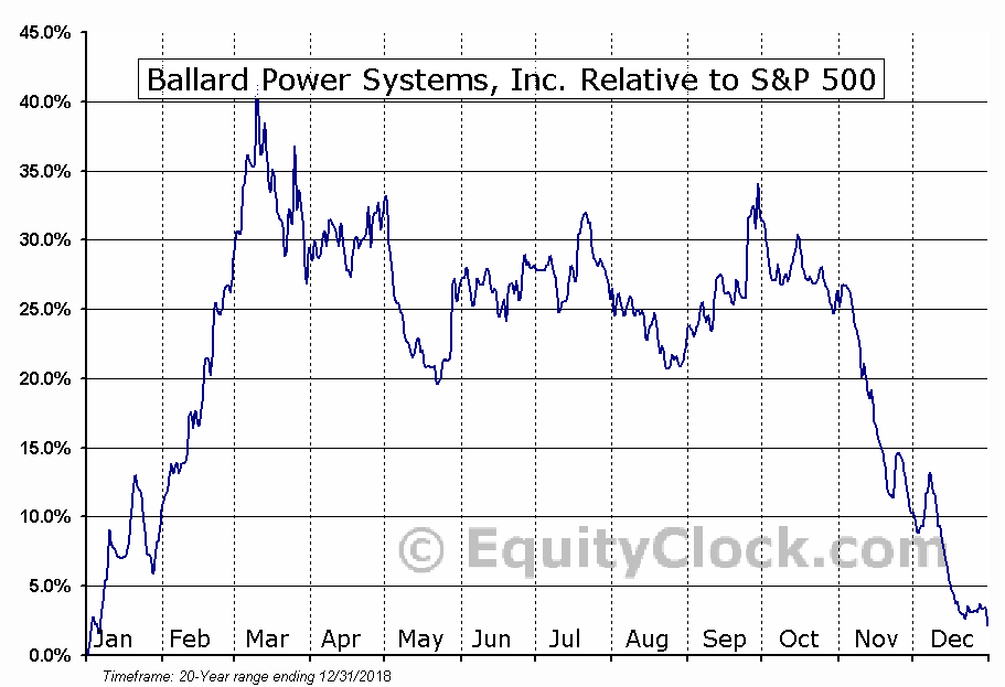 BLDP Relative to the S&P 500