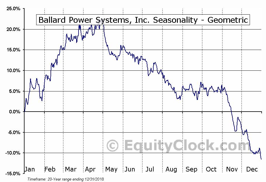 Ballard Power Systems, Inc. (NASD:BLDP) Seasonality