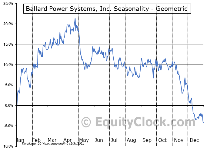 Ballard Power Systems, Inc. (NASD:BLDP) Seasonality