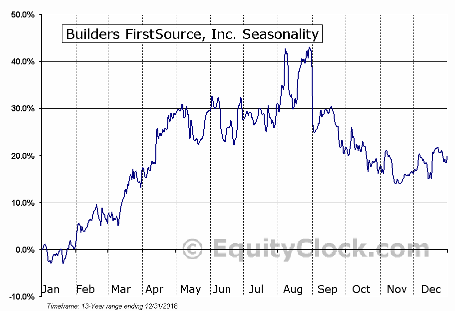 Builders FirstSource, Inc  (NASD:BLDR) Seasonal Chart