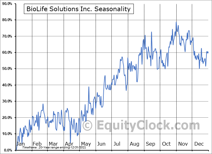 BioLife Solutions, Inc. Seasonal Chart