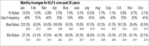 Monthly Seasonal BioLife Solutions Inc. (NASD:BLFS)