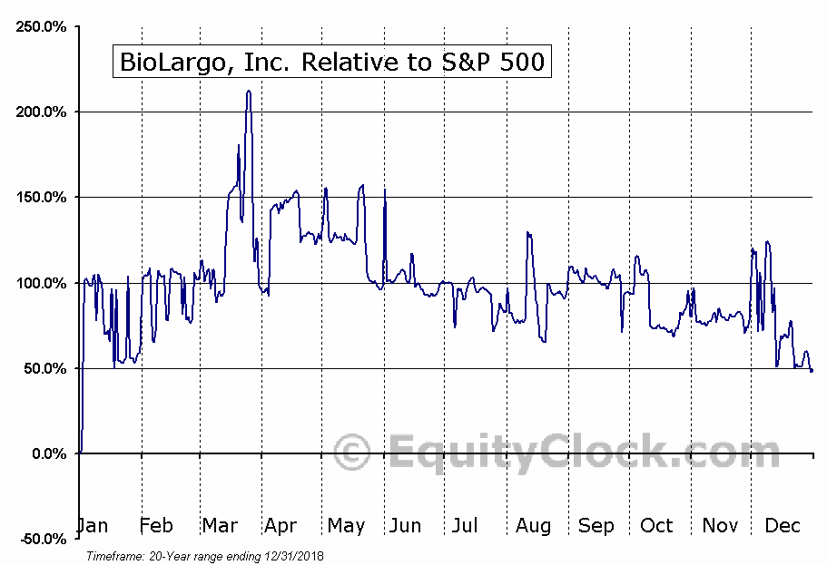 BLGO Relative to the S&P 500