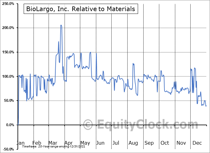 BLGO Relative to the Sector