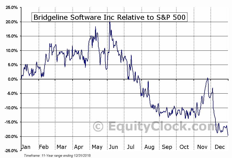 BLIN Relative to the S&P 500